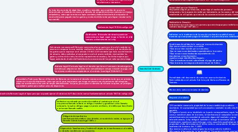 Mind Map: Derecho Civil Contrato