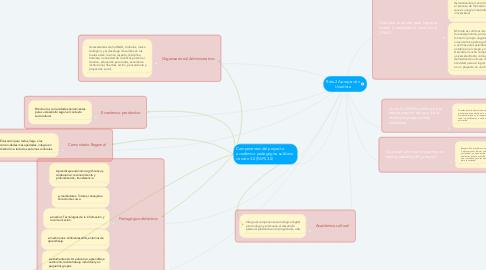 Mind Map: Reto 2 Apropiación Unadista