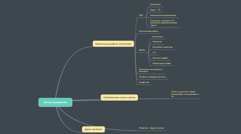 Mind Map: Ветки развития