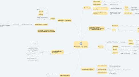 Mind Map: Ecosistema en el tiempo