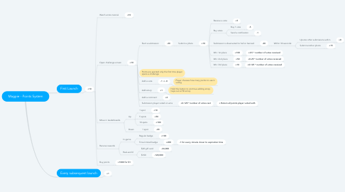 Mind Map: Magpie - Points System