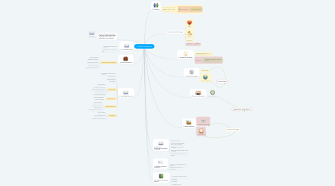 Mind Map: Un Marco de Referencia