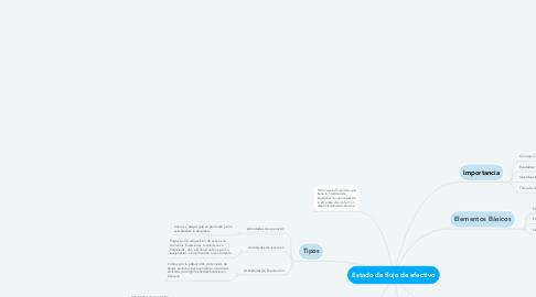 Mind Map: Estado de flujo de efectivo