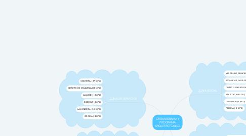 Mind Map: ORGANIGRAMA Y PROGRAMA ARQUITECTÓNICO
