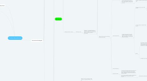 Mind Map: Procesos de produccion