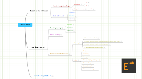 Mind Map: THIRD LESSON