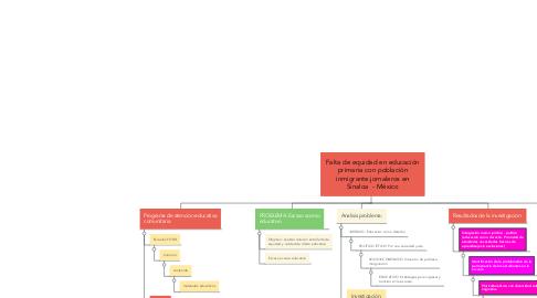 Mind Map: Falta de equidad en educación primaria con población inmigrante.jornaleros en Sinaloa  - México
