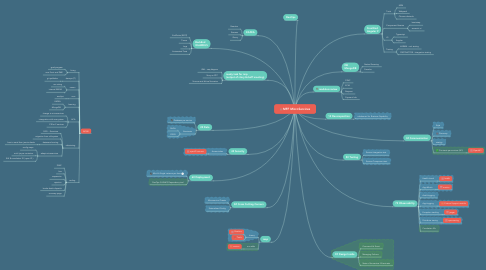 Mind Map: MFF MicroServices