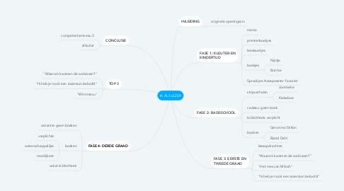 Mind Map: IK ALS LEZER