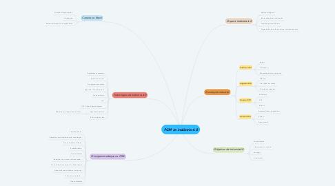 Mind Map: PCM na Indústria 4.0