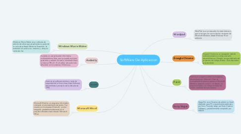 Mind Map: SoftWare De Aplicacion