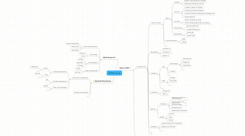 Mind Map: Die Wärmepumpe