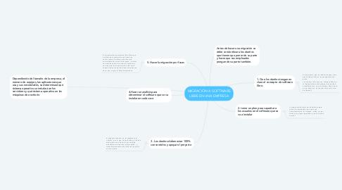 Mind Map: MIGRACIÓN A SOFTWARE LIBRE EN UNA EMPRESA