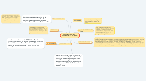 Mind Map: ANTECEDENTES DE LA  INTERVENCIÓN EN CRISIS
