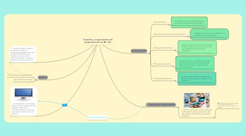 Mind Map: Desafíos y organización del departamento de RR. HH.