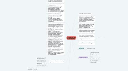 Mind Map: TENANCY/LEASE MANAGEMENT