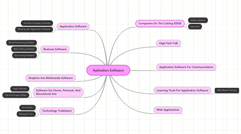 Mind Map: Aplication Software