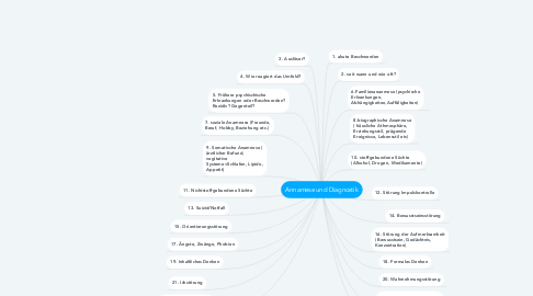 Mind Map: Annamese und Diagnostik