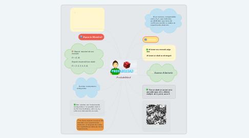 Mind Map: Probabilidad