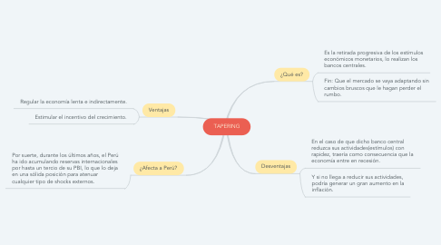 Mind Map: TAPERING