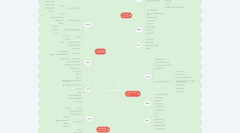 Mind Map: Mô hình REAN