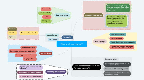 Mind Map: Who am I as a learner?