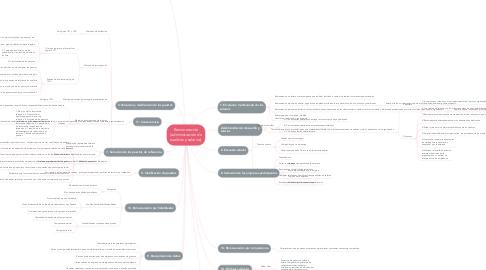 Mind Map: Remuneración (administración de sueldos y salarios)