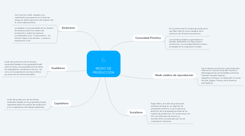 Mind Map: MODO DE PRODUCCIÓN