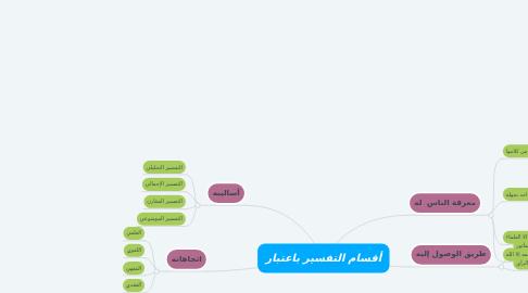 Mind Map: أقسام التفسير باعتبار