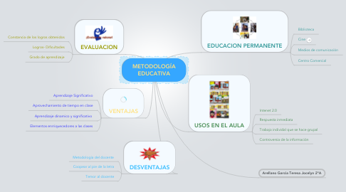 Mind Map: METODOLOGÍA EDUCATIVA