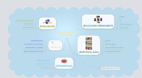 Mind Map: METODOLOGÍAEDUCATIVA