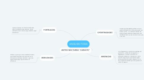Mind Map: ANÁLISIS FODA