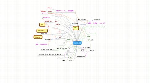 Mind Map: ビットの時代