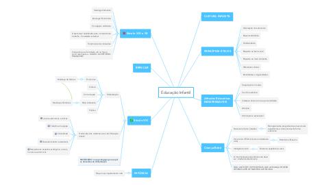 Mind Map: Educação Infantil