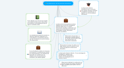 Mind Map: La observación de las practicas educativas