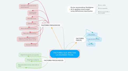 Mind Map: FACTORES QUE AFECTAN LA AGUDEZA VISUAL