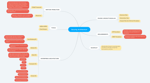 Mind Map: Security Architecture