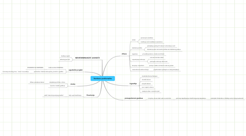 Mind Map: Stambena problematika