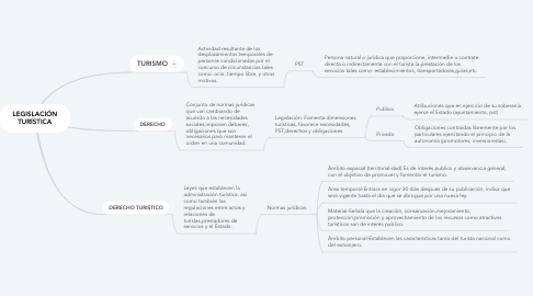 Mind Map: LEGISLACIÓN TURÍSTICA