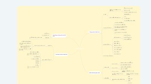 Mind Map: TIẾN TRÌNH