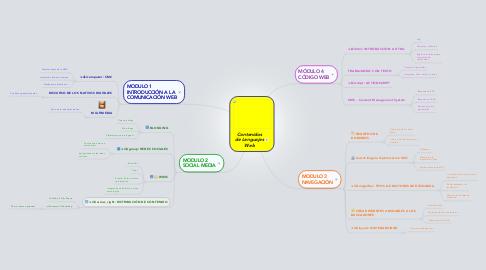 Mind Map: Contenidos de Lenguajes Web