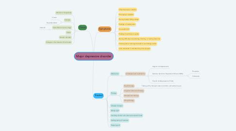 Mind Map: Major depressive disorder