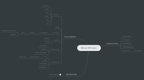 Mind Map: Biblical Affirmation