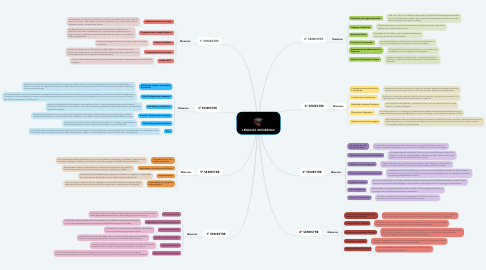 Mind Map: LENGUAS MODERNAS