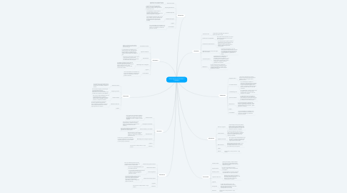 Mind Map: PENSUM DE HOTELERIA Y TURISMO.