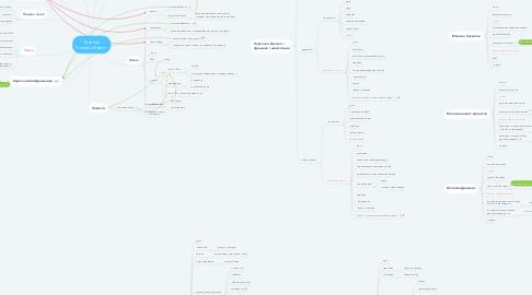 Mind Map: Главная Яскевич Инвест