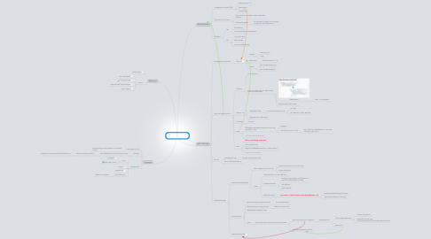 Mind Map: Asynchrone Programmiermodelle