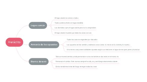Mind Map: Heráclito