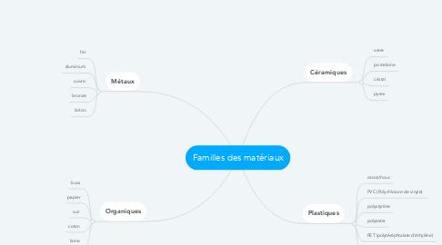 Mind Map: Familles des matériaux