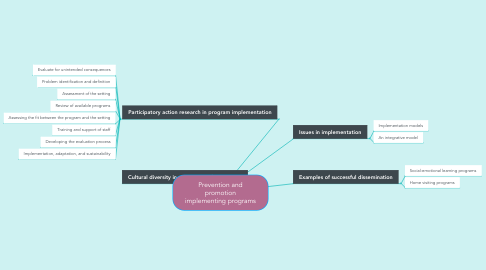 Mind Map: Prevention and promotion implementing programs